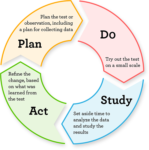 Plan, Do, Study, Act graphic